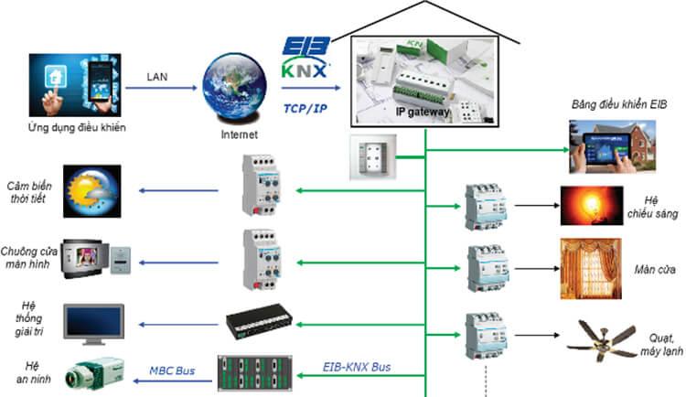 hệ thống điều khiển căn nhà